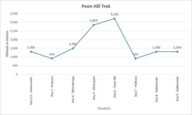 poon hill trek wetter
